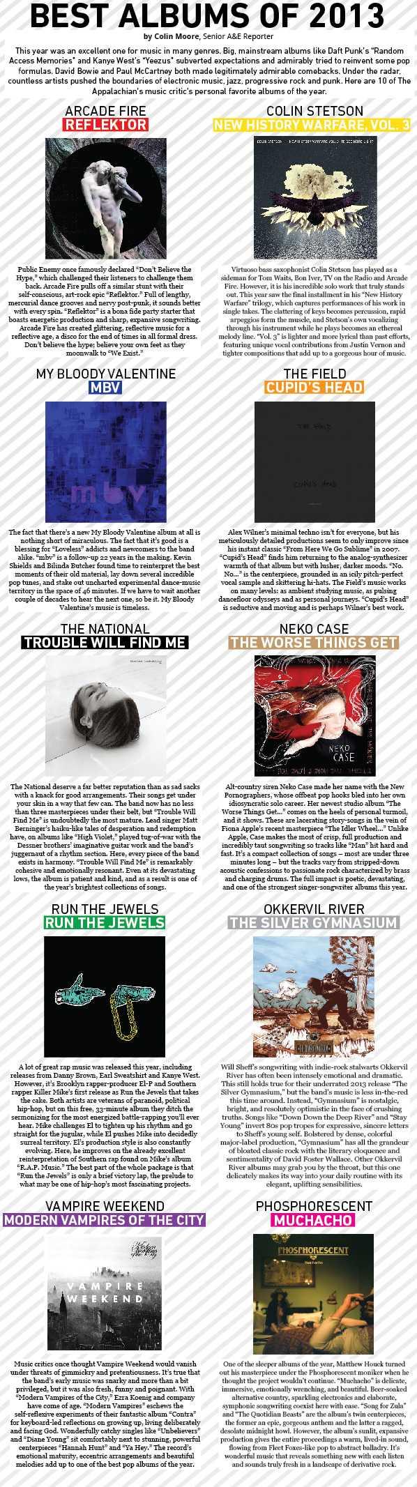 Album infographic